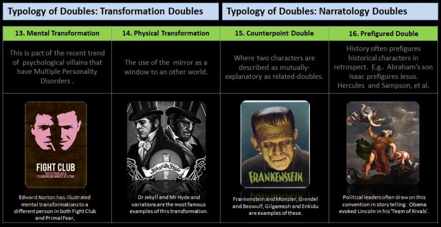 Typology of the Double