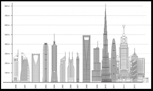 Highest Buildings 2013