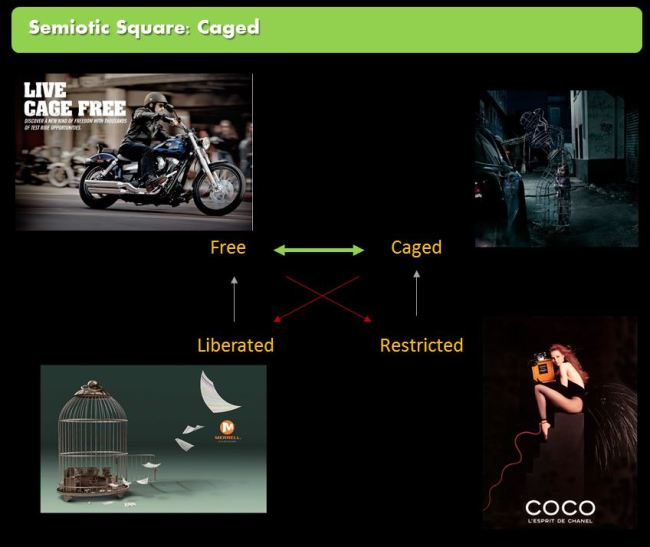 Semiotic square of freedom - advertising