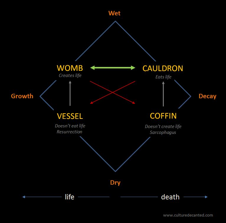 Cradle To Coffin A Semiotic Model Of Life And Death Culture