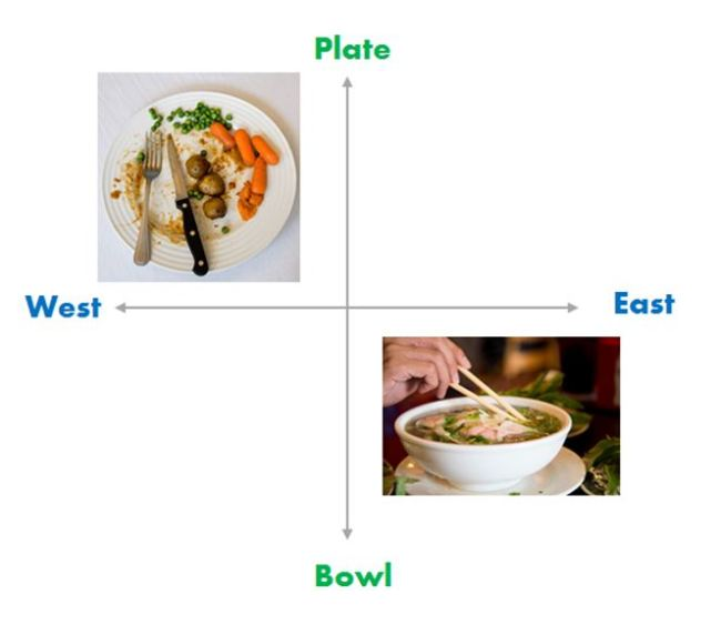 Plate and Bowl Eating - cultural stereotypes