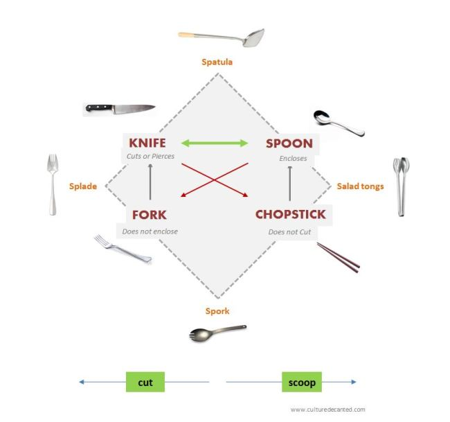 Semiotic square of Cutlery