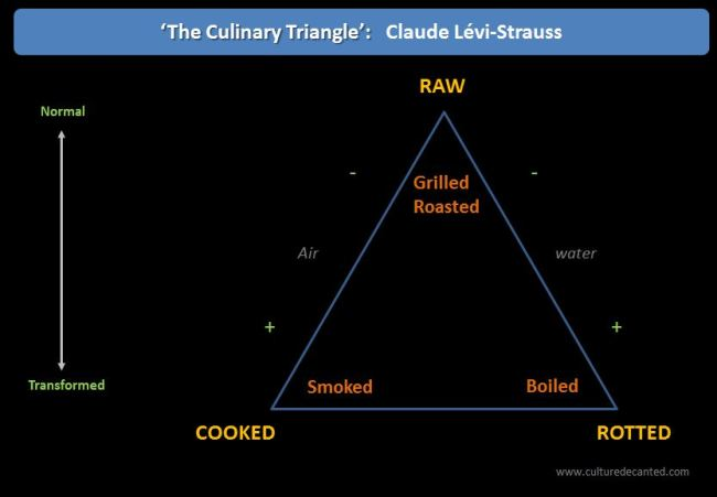 The culinary triangle - Claude Levi Strauss