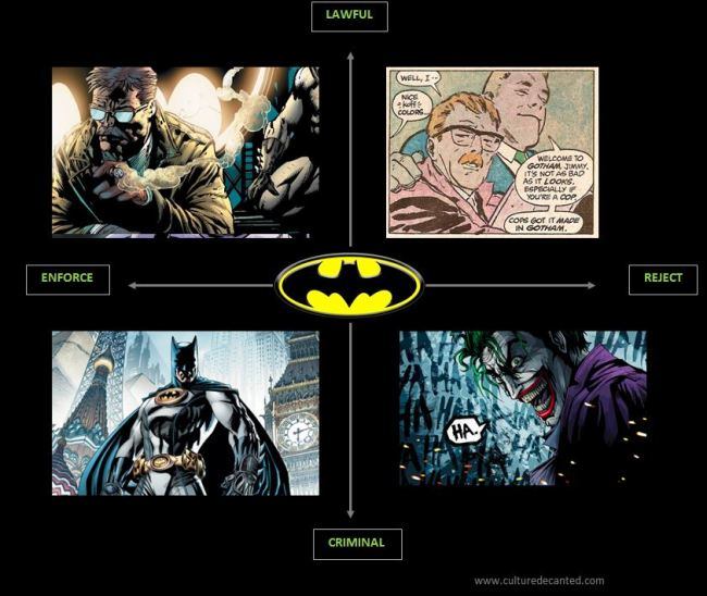 Batman Story Structure
