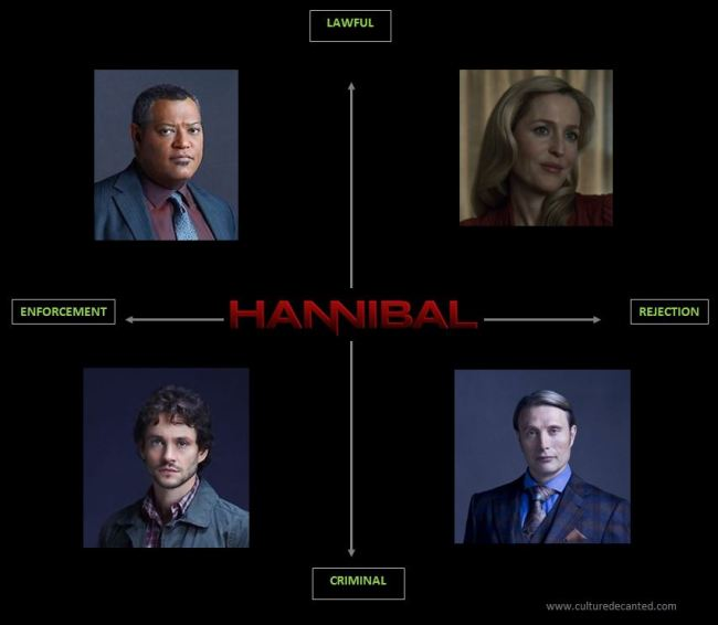 Hannibal Story Structure