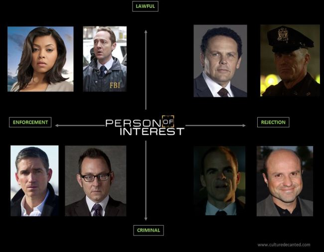 Person of Interest Story Stucture