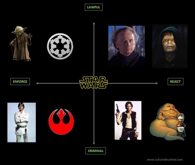 star wars story structure