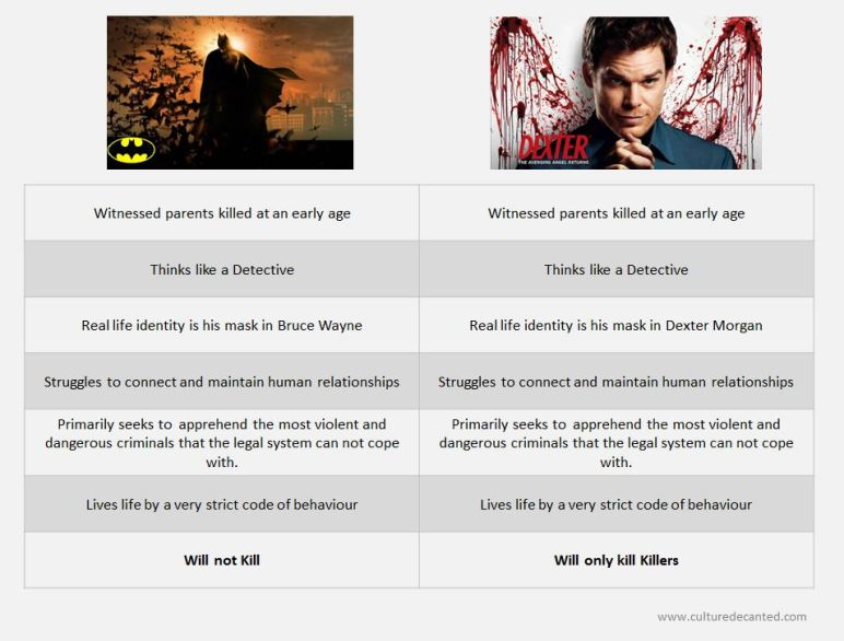 Batman vs Dexter: semiotic opposites