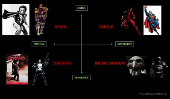 Justice vs Vengeance - Popular Culture Examples