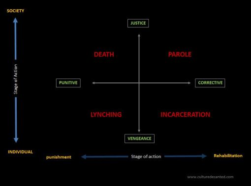 Justice vs Vengeance semiotic model