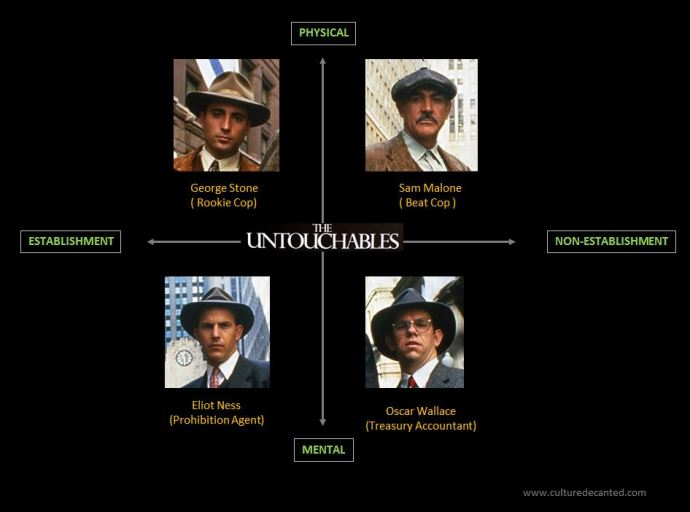 Structural analysis of The Untouchables