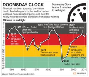 Doomsday Clock 2