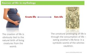 sources of life in mythology